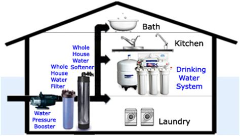 all in one whole house flow base water pressure boosting