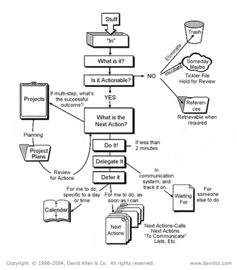 gtd workflow diagram pdf gtd workflow chart