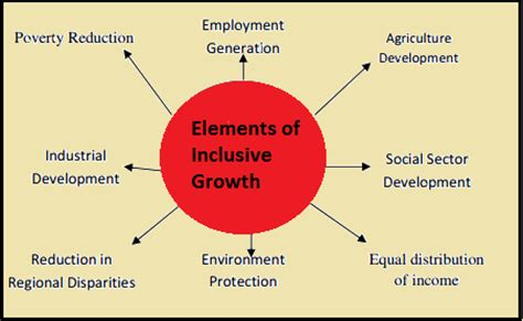 inclusive growth and issues arising from it