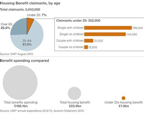 housing benefit george osborne targets welfare as he warns of 163 25bn more cuts bbc news