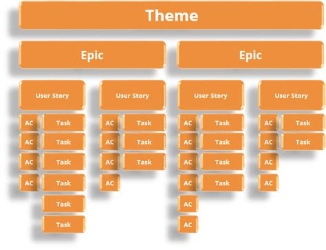 agile themes epics and user stories aspirent writing effective user stories