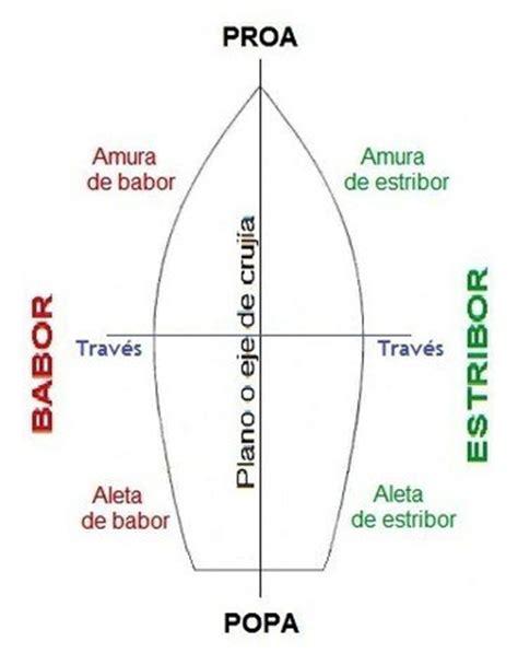 partes de un barco ingles y español el casco 1 partes y estructura singladuras por la
