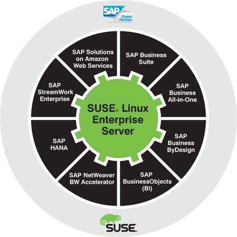 tutorial suse linux enterprise server suse linux license for sap fossa indonesia