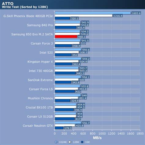 Samsung Ssd 850 Evo 2 5 Quot samsung 850 evo m 2 sata ssd review atto storage