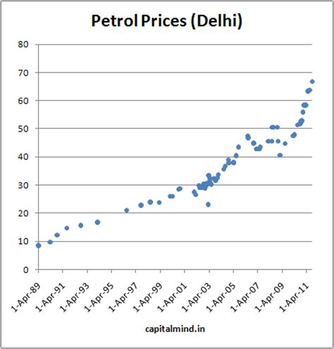 petrol prices up by rs. 3.14 per liter (bonus: petrol