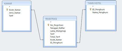 membuat database hotel sistem informasi normalisasi data base 1nf 2nf dan 3nf