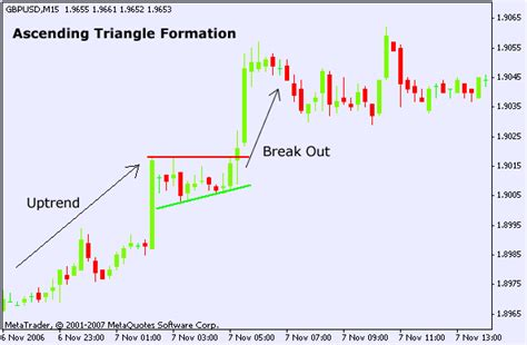 chart pattern ascending triangle forex ascending triangle chart pattern