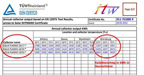 Wie Groß Ist Deutschland In M2 wo findet den kollektorertrag der solaranlage in kwh