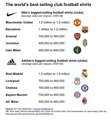 top selling 2010 revealed the world s best selling club football shirts