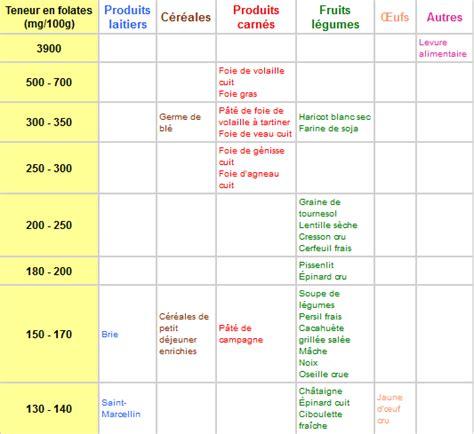 vitamina b17 alimenti tableau aliment pour regime newsreadnj