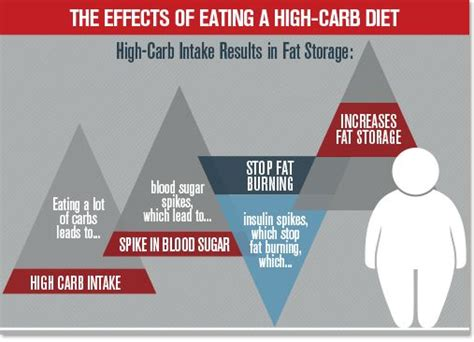 Carb Detox Side Effects by 17 Best Images About Health Topics Interesting