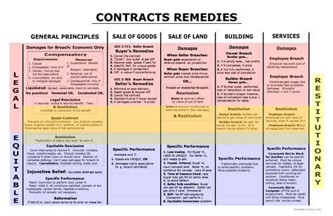 contract remedies flowchart 1000 images about paralegal on