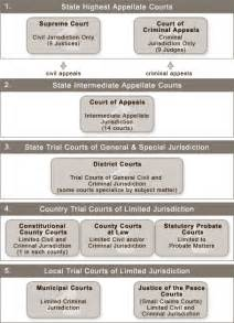 Courthouse Tx Politics The Court Structure Of