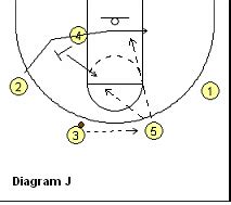 the swing offense basketball offense bo ryan s swing offense coach s