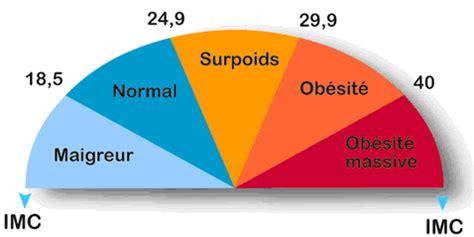 imc : indice de masse corporelle pese personne.info