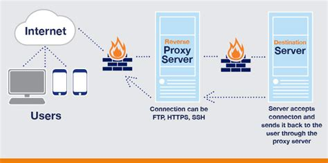 server diagram what are proxy server how to find ps4 ip address