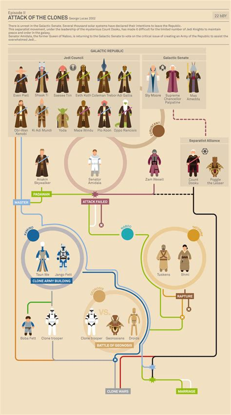Best Resume I Have Ever Seen by The Story Of Star Wars Infographic 171 Daily Cool