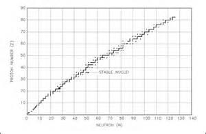 Neutron Proton Ratio Information For Unstable Nuclides