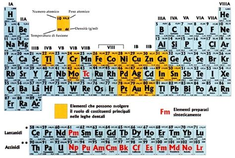 tavola periodica degli elementi con numero di ossidazione ttsvgel leghe metalliche