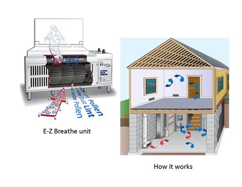 picturesque basement ventilation calculation for modern vent