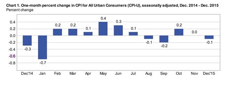 Inflation Table by Consumer Price Index Cpi Bureau Of Labor Statistics