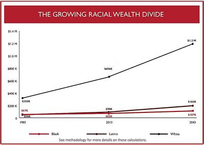 racial projects and the process of racial formation