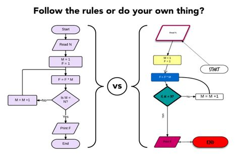 how to do flowchart how to design a flowchart lucidchart