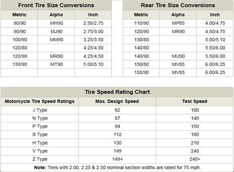 tire measurement conversion motorcycle tire size designations