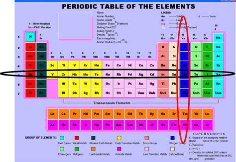 Periodic Table Labled by Printable Periodic Table With Groups And Periods Labeled