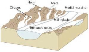 Landscape Structures Parts Basics Glaciers