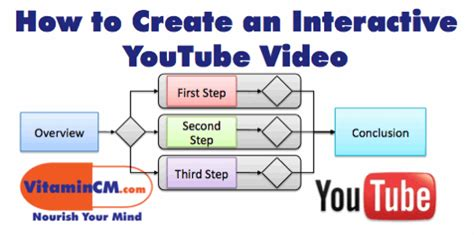design editor unavailable until a successful build google internet marketing how to create interactive