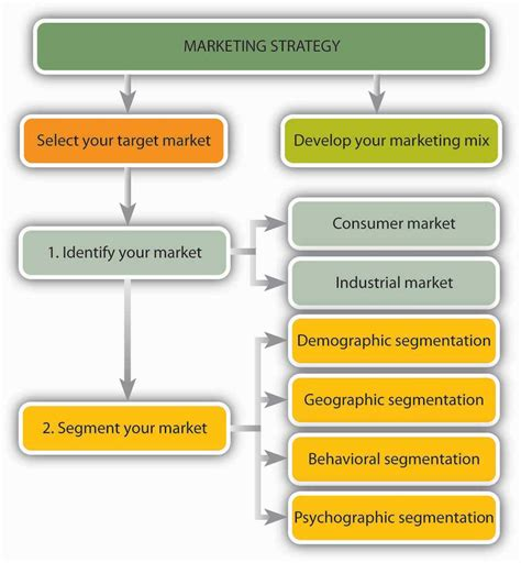 volkswagen target market 9 1 what is marketing exploring business