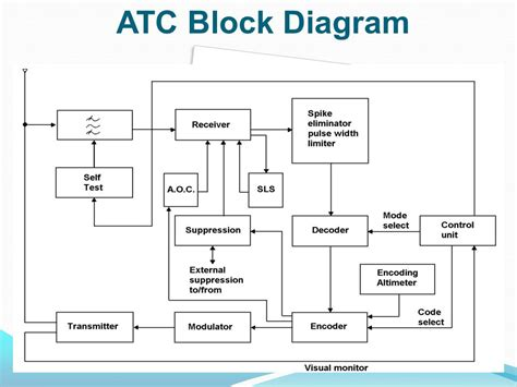 vor diagram block diagram vor choice image how to guide and refrence