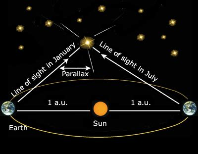 Absolute Magnitude Of Sun by Fretzreview Scott Amp Blake S Star Mag Page
