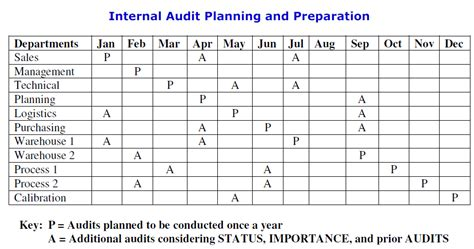Iso 9001 2015 Clause 9 2 Internal Audit By Pretesh Biswas Apb Consultant Iso 9001 Audit Schedule Template