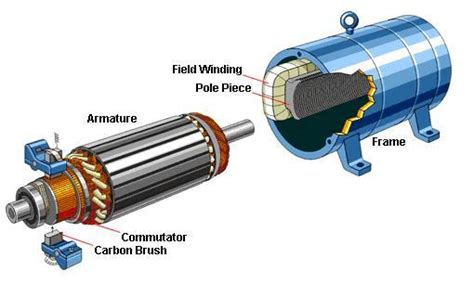 solidworks animation tutorial of stator rotor assembly classification of electric motors electrical knowhow