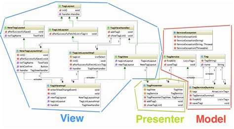 mvp pattern c video github ondrej kvasnovsky vaadin model view presenter