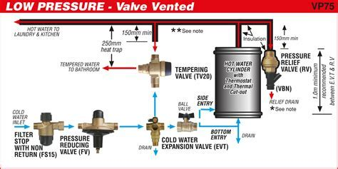 Installation Guides   Apex Valves Limited