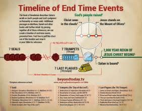 Outline Of End Time Events Predicted In The Bible by Graphic Timeline Of End Time Events Gt The Rapture Vs The Bible