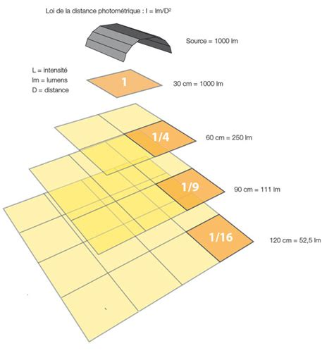 How To Calculate Room Size advices lighting culture indoor eu