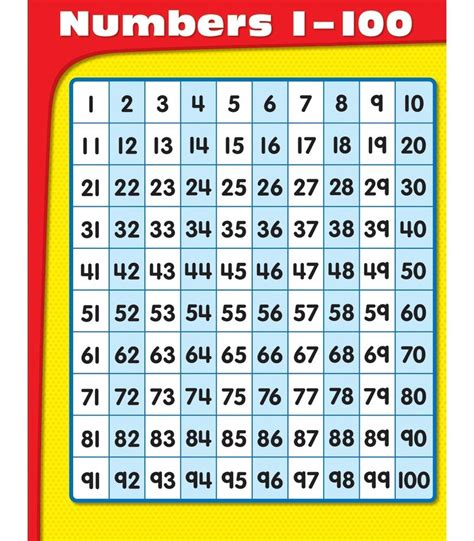 template for numbers 1 100 numbers 1 100 chart grade k 5 carson dellosa publishing