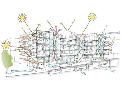 ecological design adalah siemens hq in masdar city sheppard robson archdaily