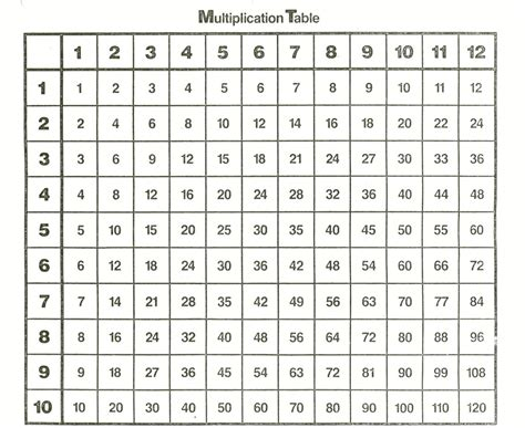 how many square is a 12 by 12 room printable times tables chart 1 12 free loving printable