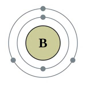 Boron Protons Neutrons And Electrons Mrcrepresentativeelements 3 Elements
