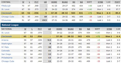 section xi standings image gallery mlb standings 2013