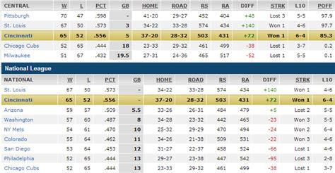 Wild Card Mlb Standings by Image Gallery Mlb Standings 2013