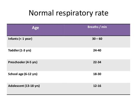 respiratory rate systematic approach to the seriously ill or injured pals