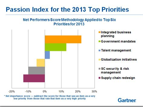 Supplier Shema Top By Hana companies about ibp supply chain risk management not so