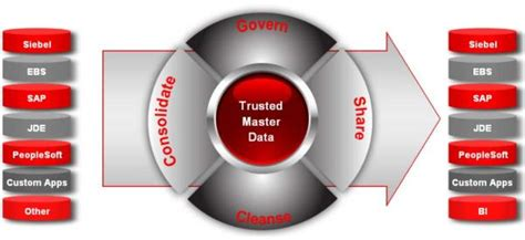 What Is Oracle Mdm by Oracle 2011 Mdm Strategy And Roadmap Hub Designs Magazine
