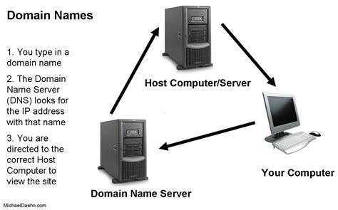 server diagram the gallery for gt web server diagram